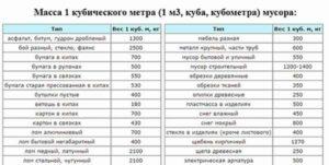 Как перевести тко из м3 в тонны калькулятор - Права