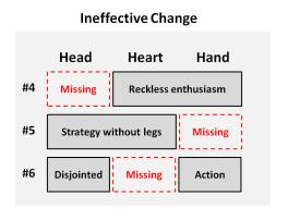 Ineffective Change