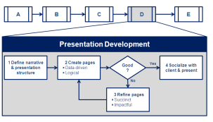 How consultants make presentations
