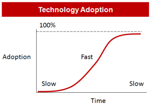 Technology Adoption S Curve