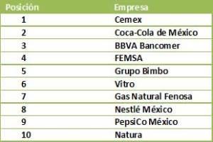 El ranking 2013 de empresas socialmente responsables elaborado por el Centro IDEARSE para la Responsabilidad Social y la Sustentabilidad de la Universidad Anáhuac se basa en la ISO 26000.