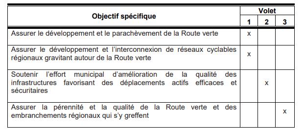 objectifs Véloce III