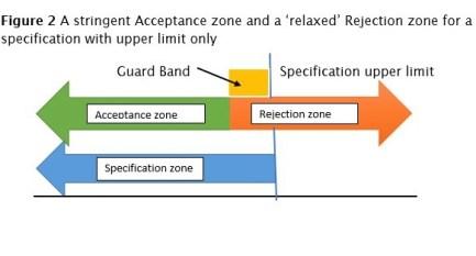 Spec compliance