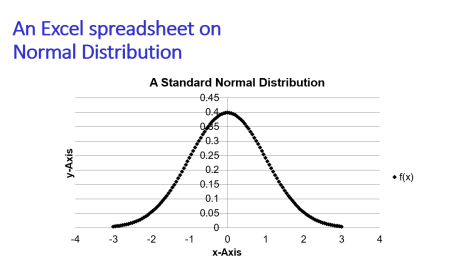 Std normal distribution density A