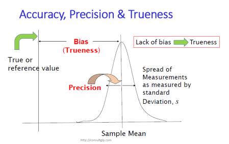Accuracy, Precision & Trueness