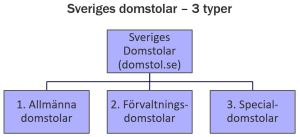 Structure of the Swedish courts | Typer av domstolar i Sverige