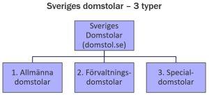 Structure of the Swedish courts | Typer av domstolar i Sverige