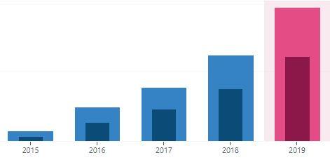 Rekordår för bloggen - Besökare och visningar 2015-2019