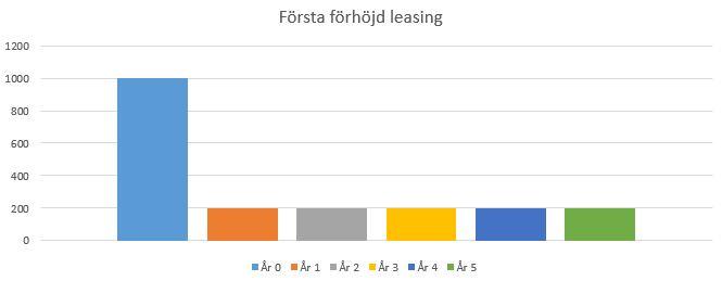 Graf första förhöjd leasing