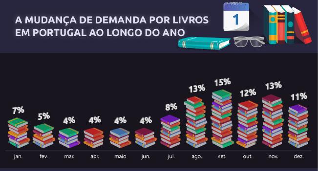 Compra de livros em Portugal e no mundo