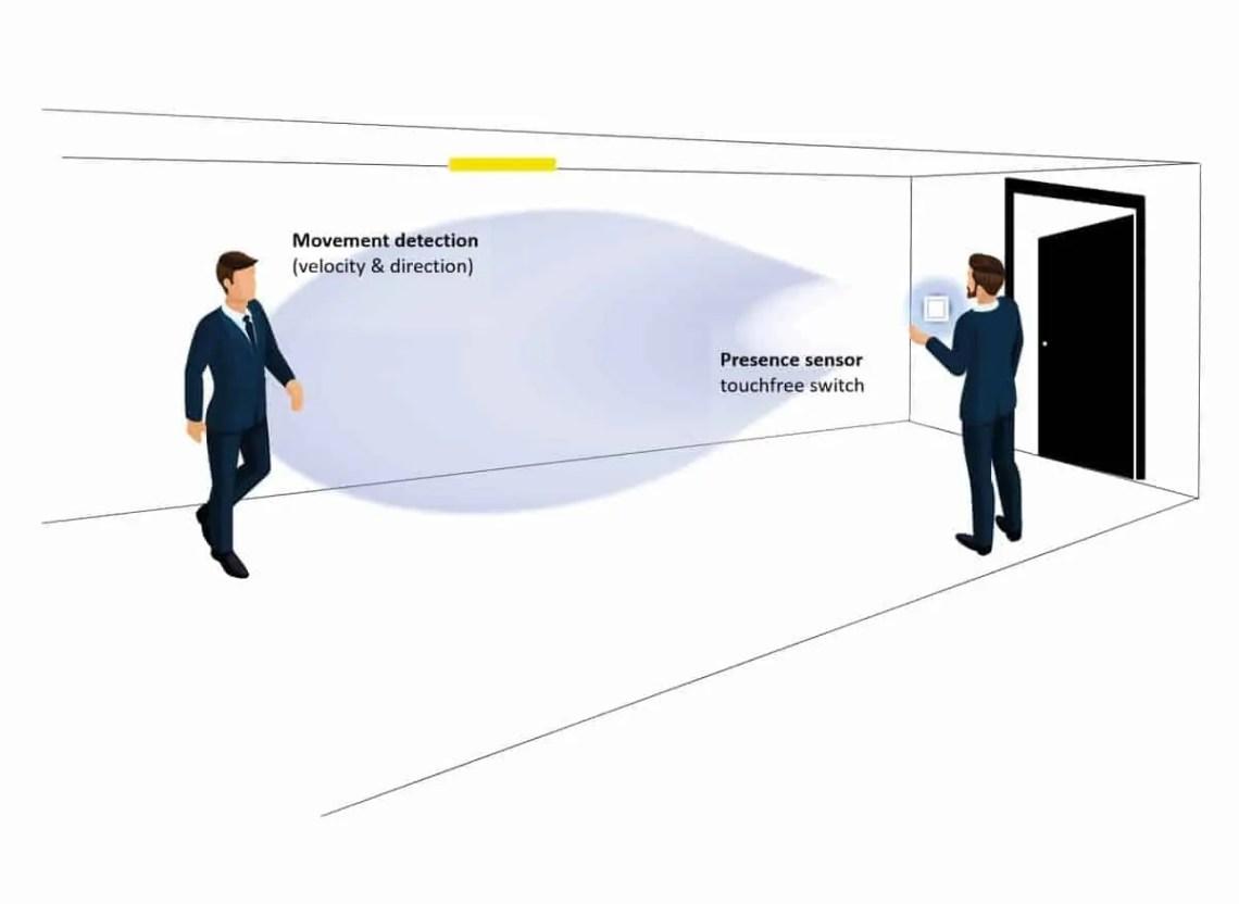 Soluzioni RADAR INS: due funzioni di controllo in un unico sistema