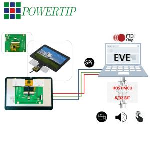 Soluzioni embedde per video Engine e display