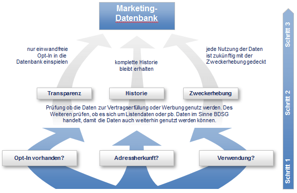 Outbound - Monitoring - Permission Marketing: Contact Center unter Druck! (4/4)
