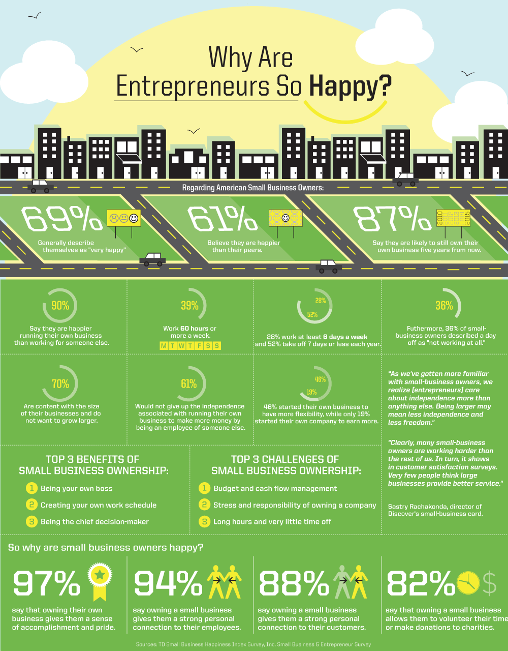 Micro-Business Infographic
