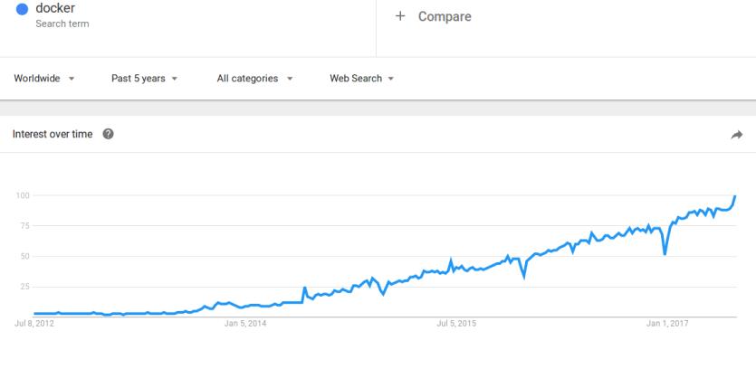 Docker Google Trends search results