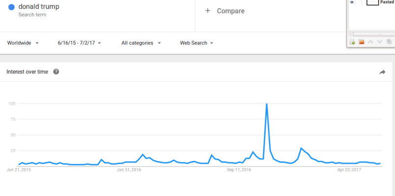 Donald Trump searches on Google Trends