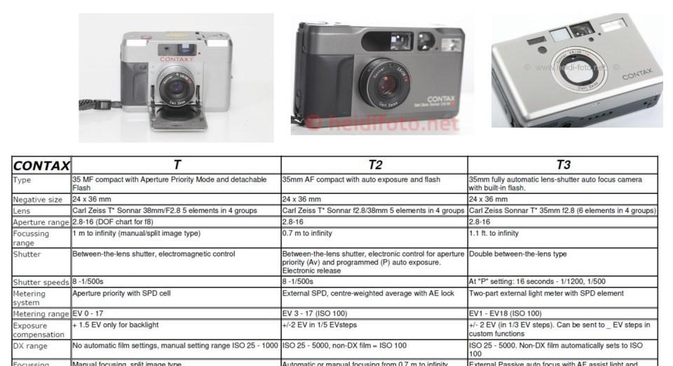 Welche Contax Kamera