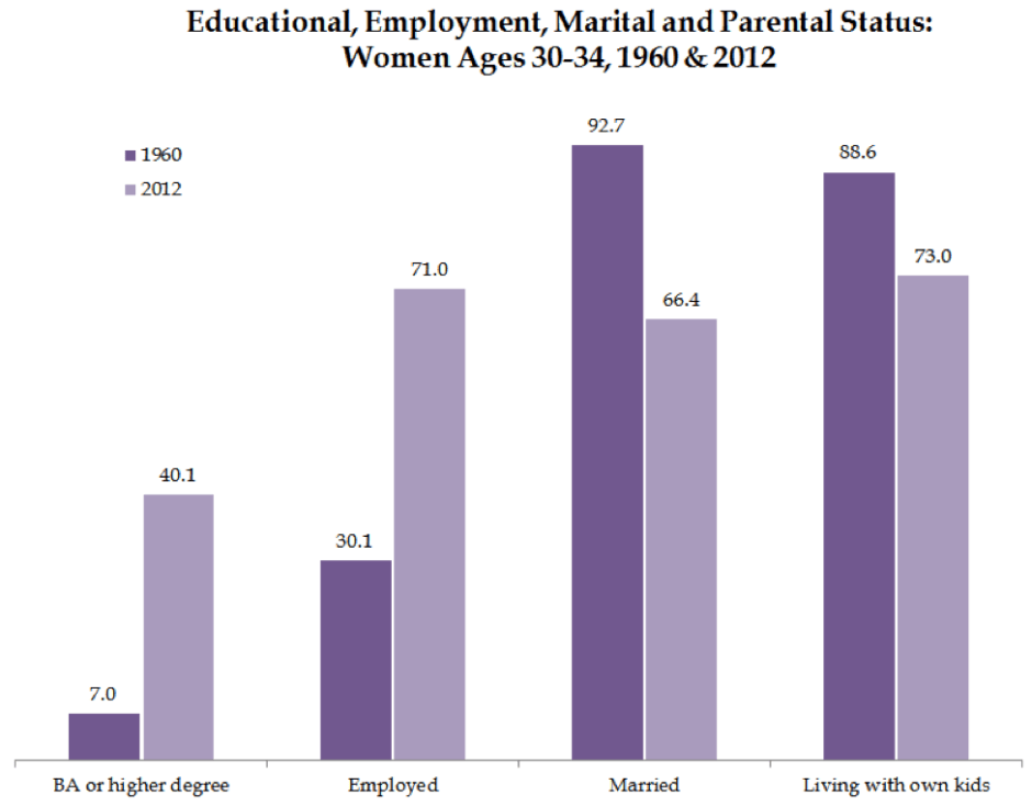 Educational, Employment, Marital, and Parental Status - Women 30-34