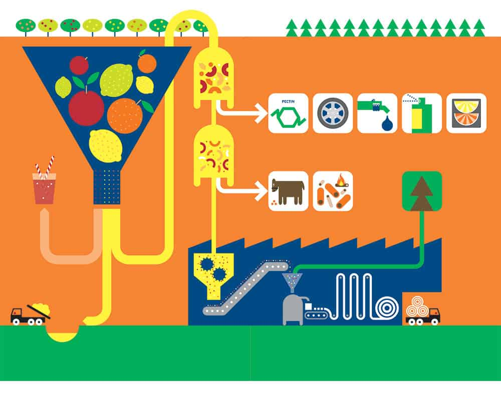 ecology in the printing industry