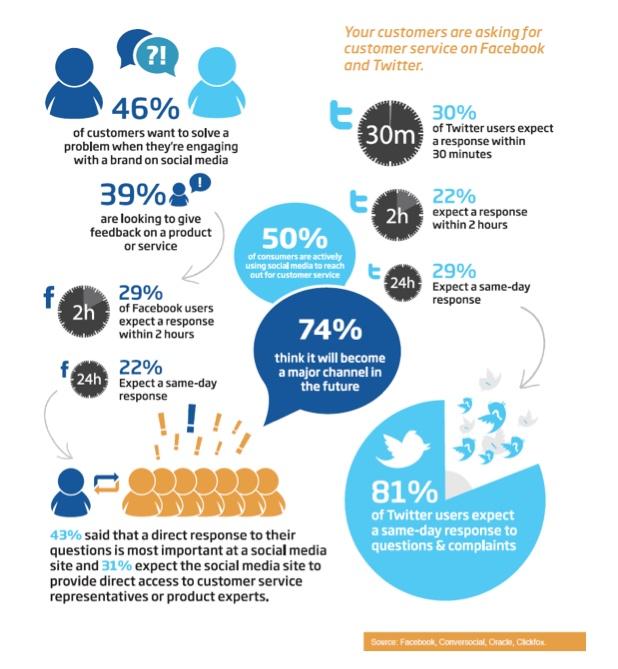 social media customer service response