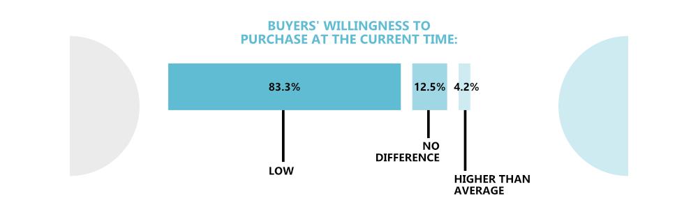 B2B Sales Coronavirus Statistics Infographic - Buyer purchase willingness