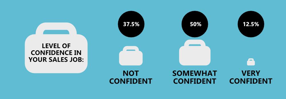 B2B Sales Coronavirus Statistics Infographic - Sales job confidence