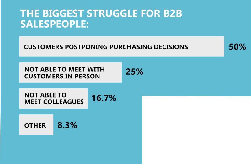 B2B Sales Coronavirus Statistics Infographic - Salespeople biggest struggle