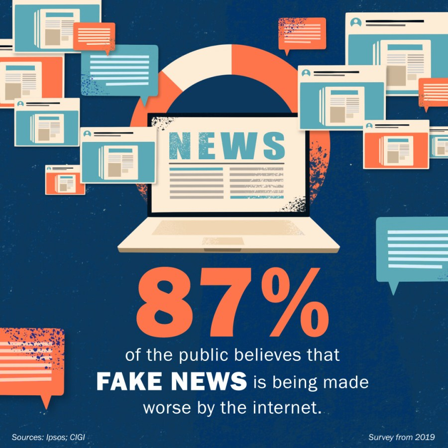 The Prevalence of Fake News