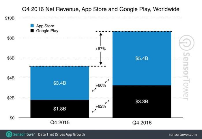 image of net revenue