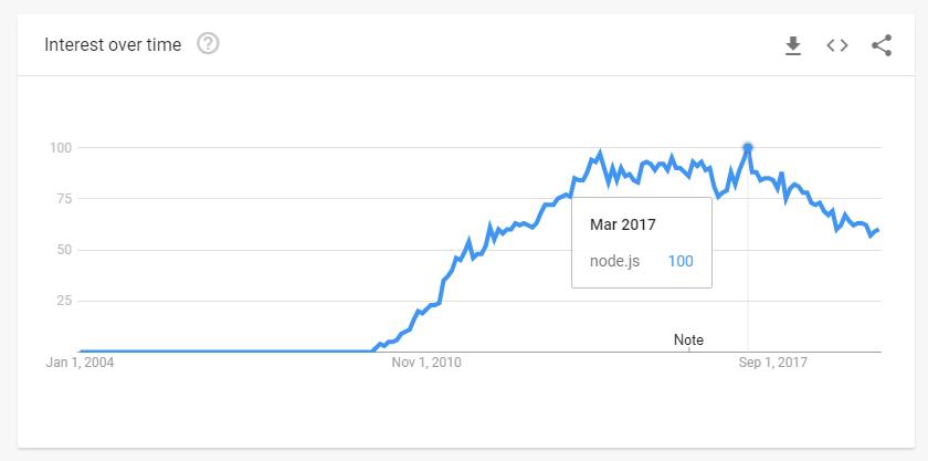 Node js Trends