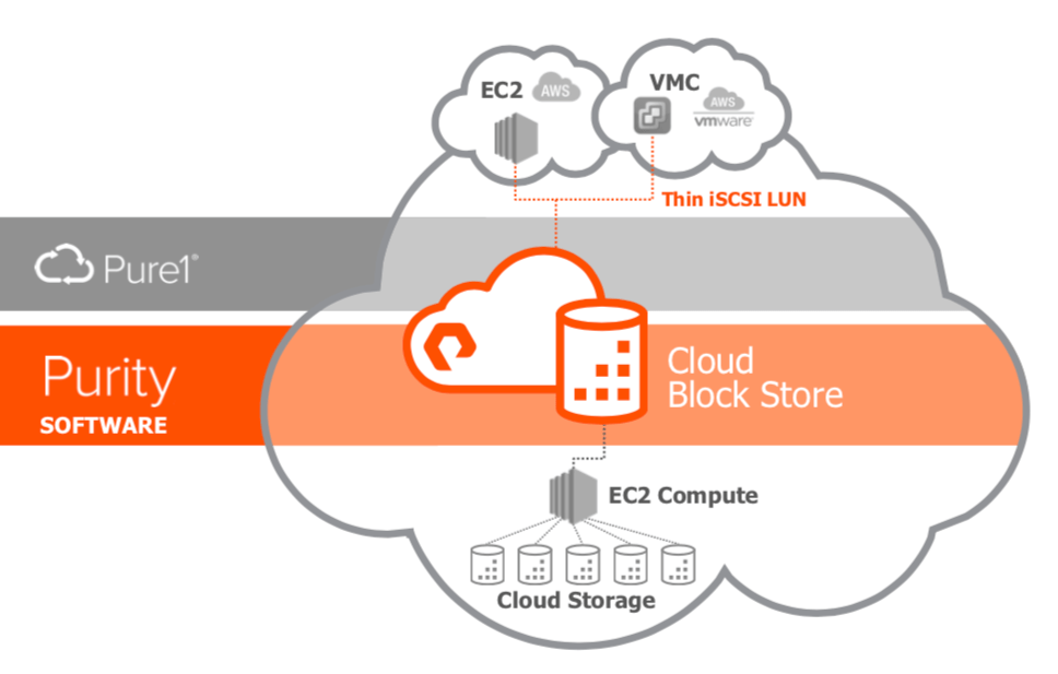 Pure Storage Cloud Block Store Goes GA