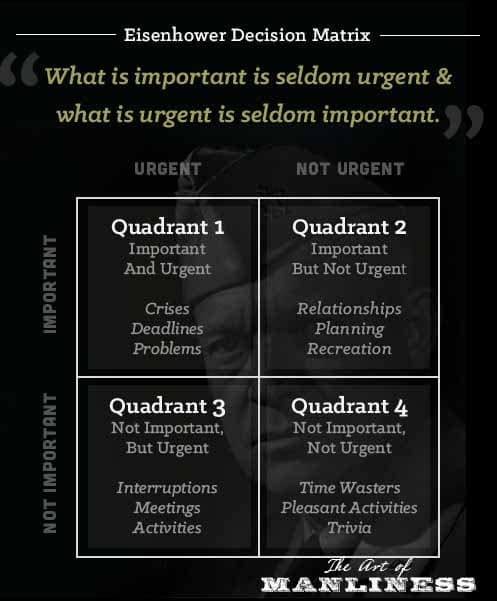 Eisenhower Decision Matrix urgent important