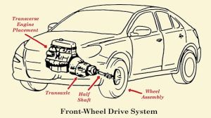 How a Car's Drivetrain Works | The Art of Manliness