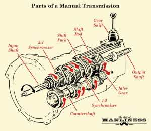 How Manual Transmission Works in Vehicles | The Art of