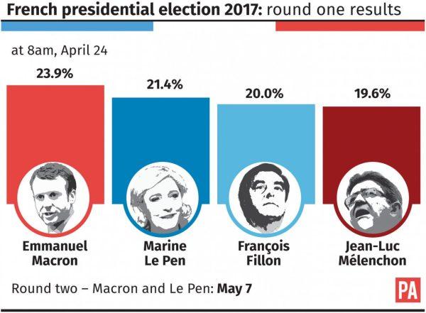 Stark French choice: Fiery Le Pen or novice Macron ...