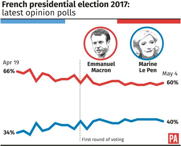 Macron campaign hit by 'significant' data leak hours ...