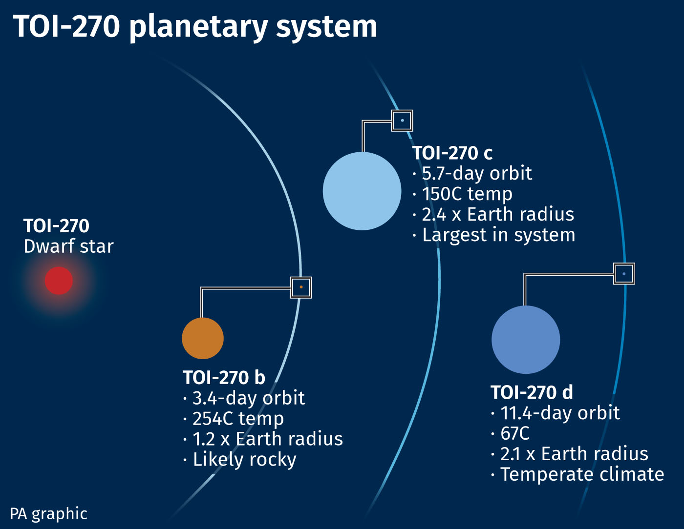 TOI 270: new planetary system about 73 light years away from Earth