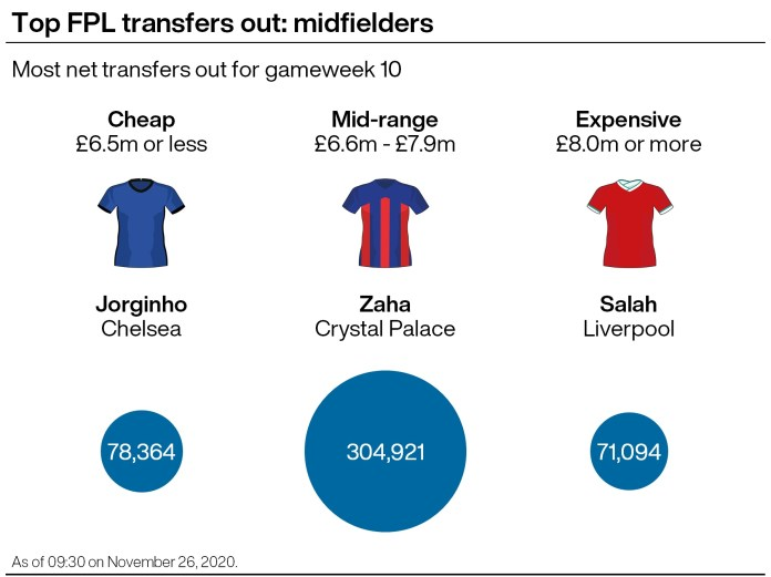 A graphic showing which Premier League midfielders were the most transferred out ahead of gameweek 10 in the FPL