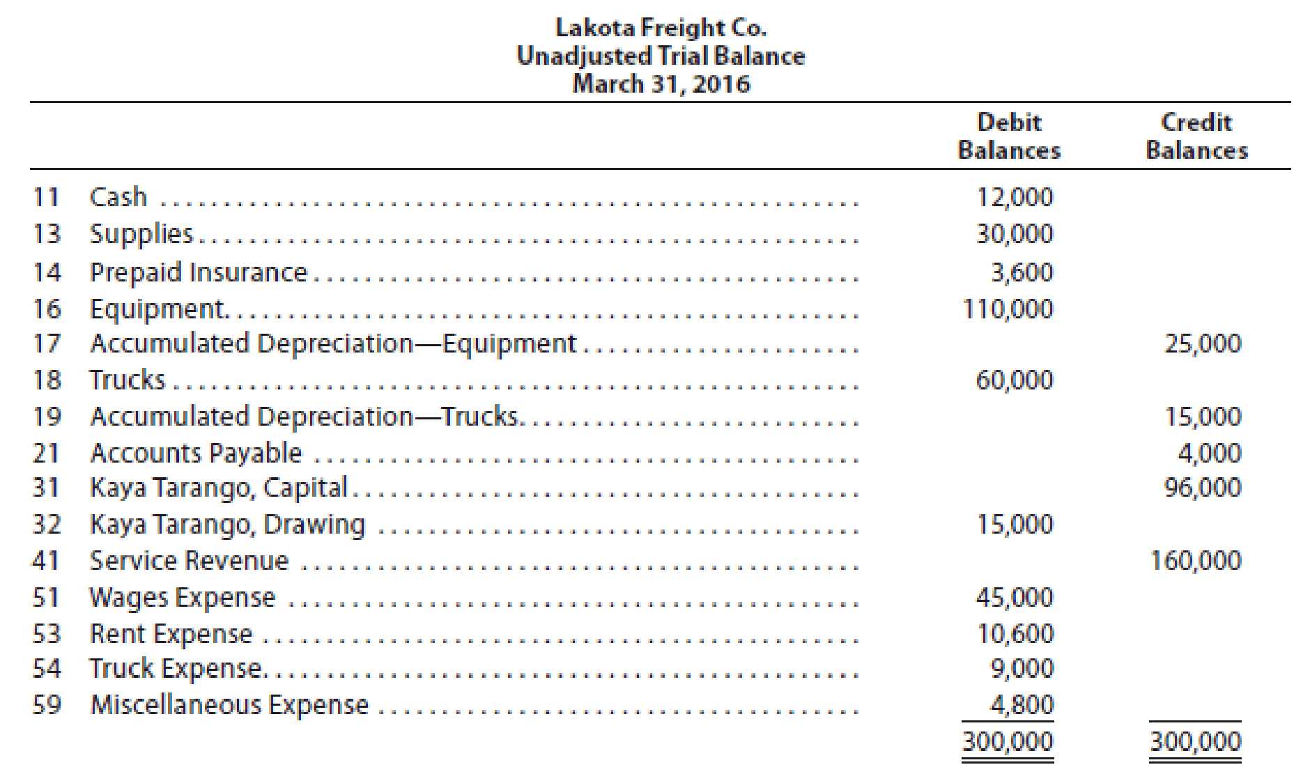 The Unadjusted Trial Balance Of Lakota Freight Co At