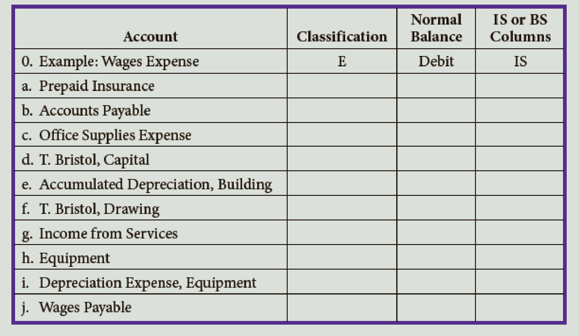 Classify Each Of The Accounts Listed Below As Assets A