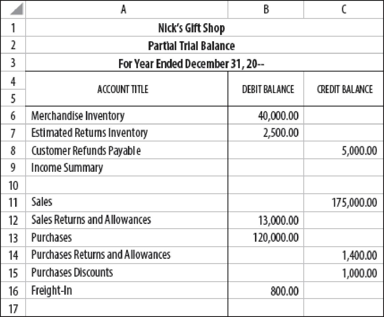 Merchandise Inventory Adjustments Periodic Inventory