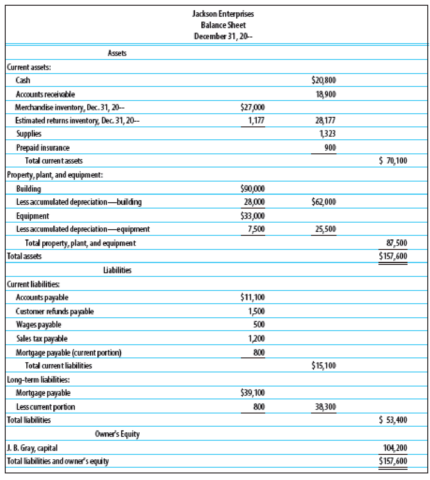 Financial Ratios Based On The Financial Statements For