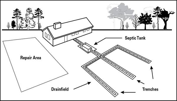 Size Of Septic Tank Needed For 4 Bedroom House