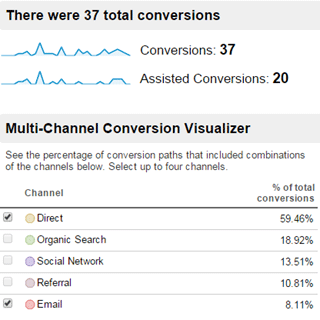 overview report in multi channel funnel
