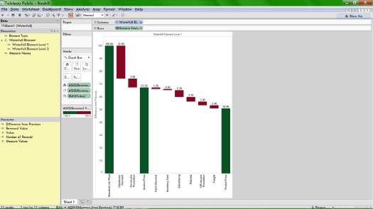 price waterfall chart in tableau