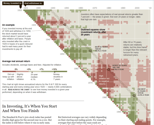 visualisations  by NY Times