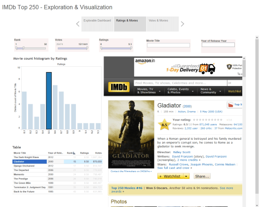 exploration and visualisation in tableau