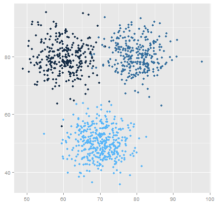 Example Cluster Data (with True Clustering)