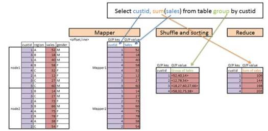 map reduce diagram with customerid