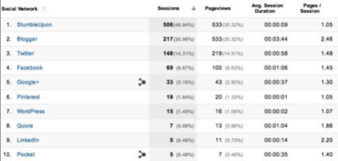 Google Analytics Referral Sample Report